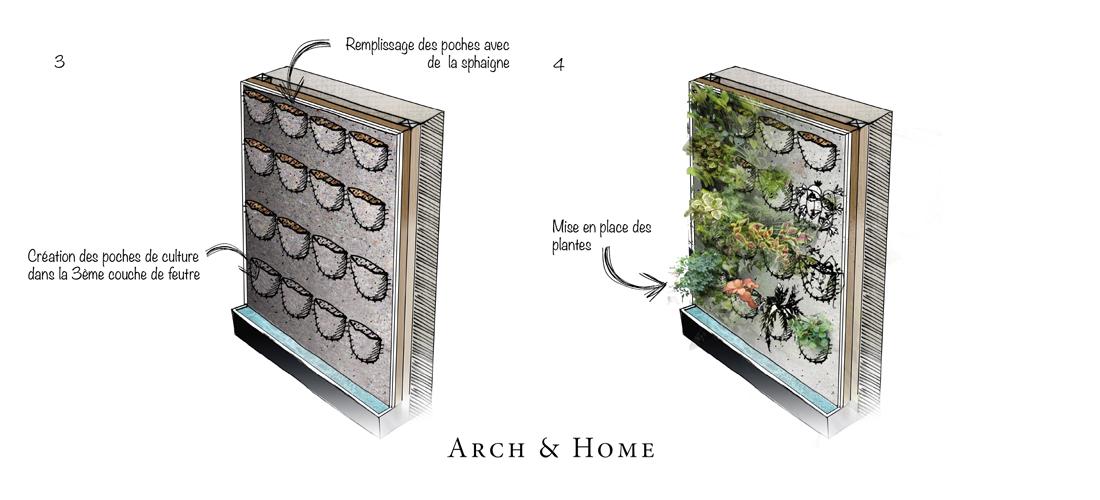 faire un mur vegetal interieur soi meme sofag. Black Bedroom Furniture Sets. Home Design Ideas